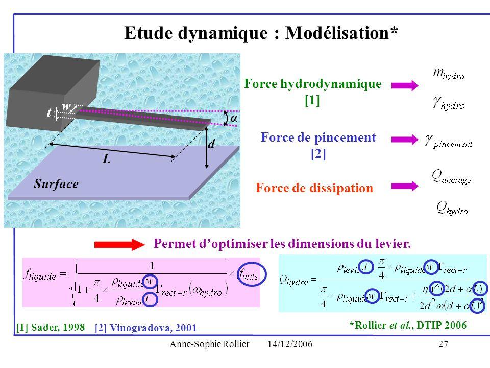 Etude dynamique : Modélisation* Force hydrodynamique [1]